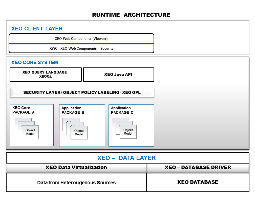 XEO Client Layer