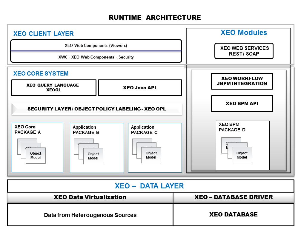 XEO Modules