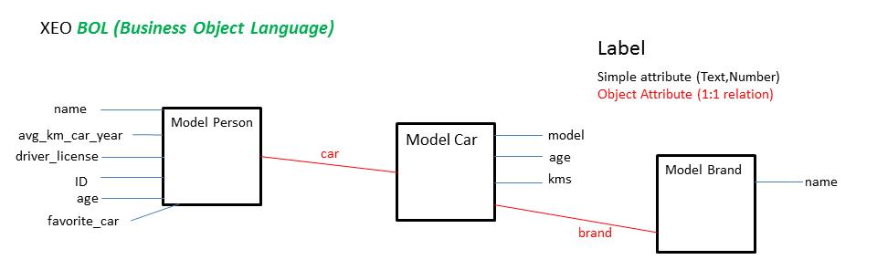 BOL Model