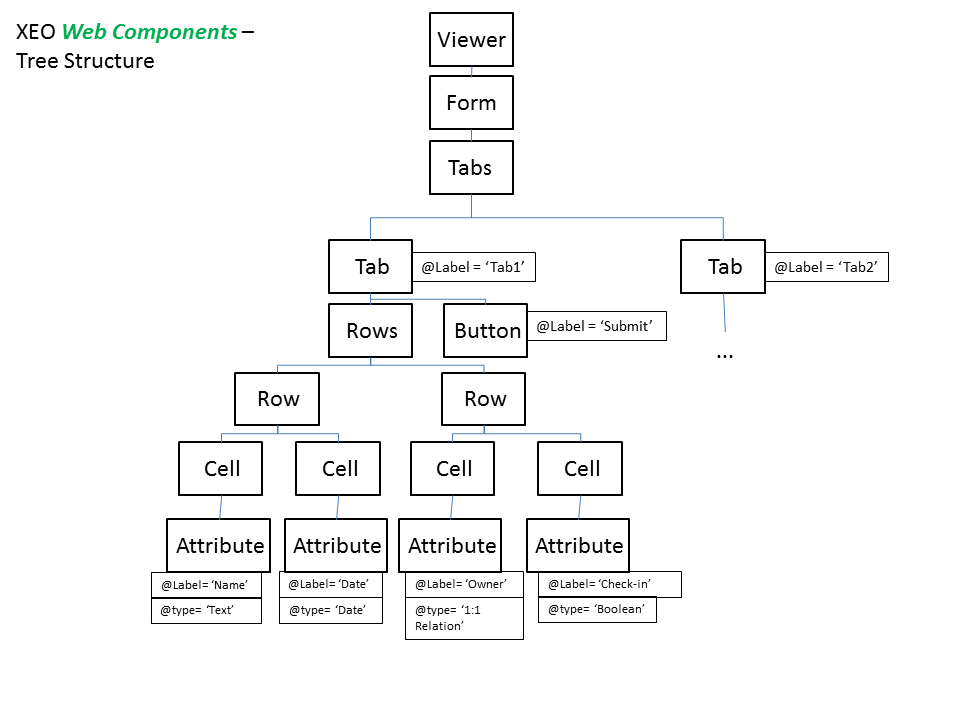 XEOWebComponentsTree.png