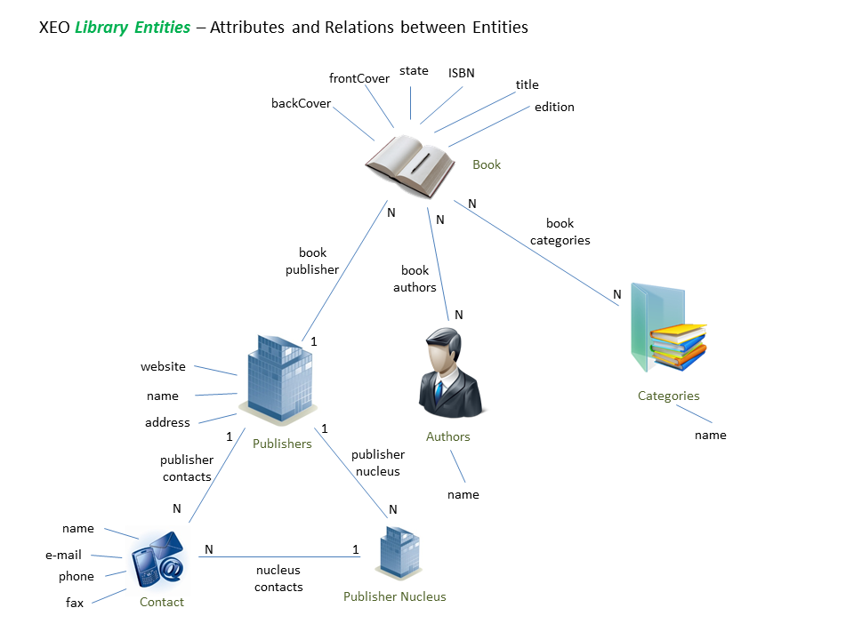 Book attributes and related entities