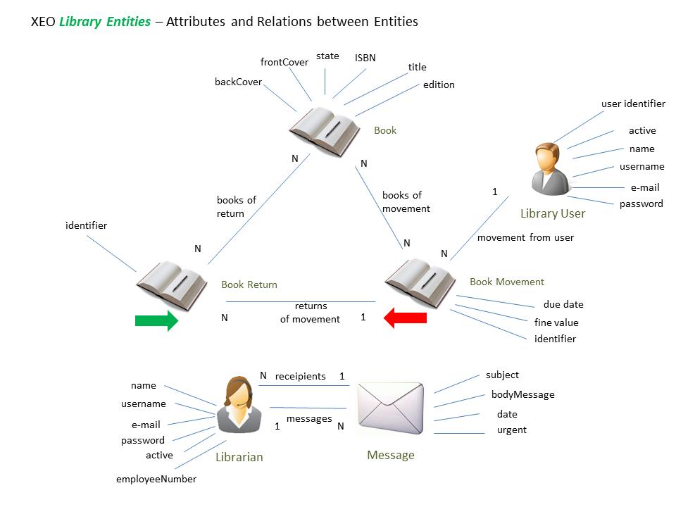 EntitiesAndRelations2.png