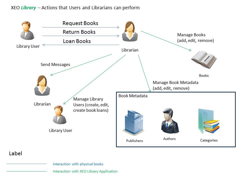 XEO Library Actions